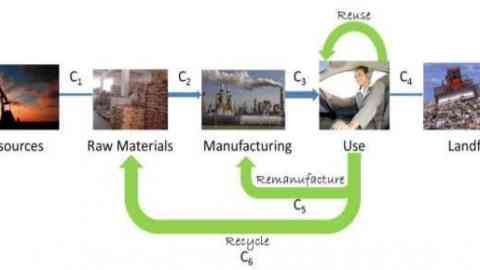 Figure 2: The R's – operations of a circular economy