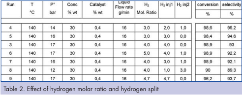 Slurry Hydrogenation in a Continuous Flow Reactor | CPI